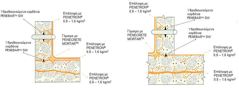 Στεγανοποίηση σκυροδέματος με υδροδιογκούμενα κορδόνια Penebar